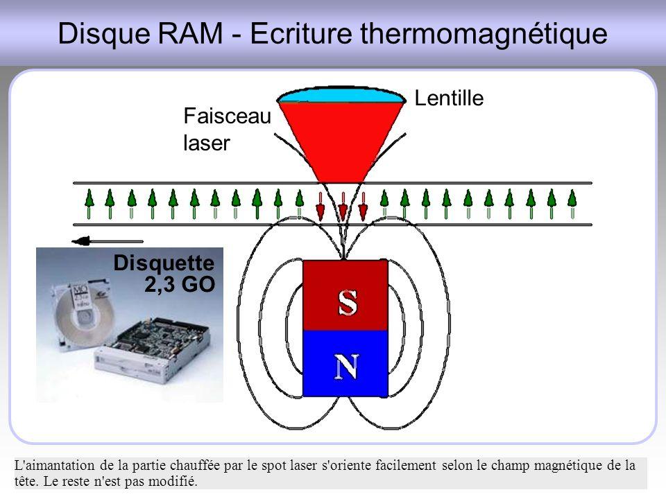 Disque RAM - Ecriture thermomagnétique