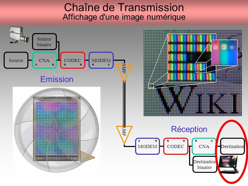 Chaîne de Transmission Affichage d une image numérique