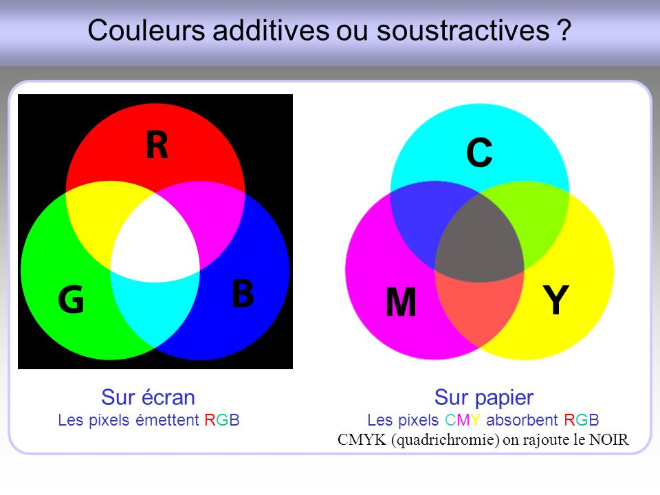 Couleurs additives ou soustractives