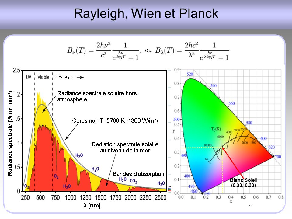 Rayleigh, Wien et Planck