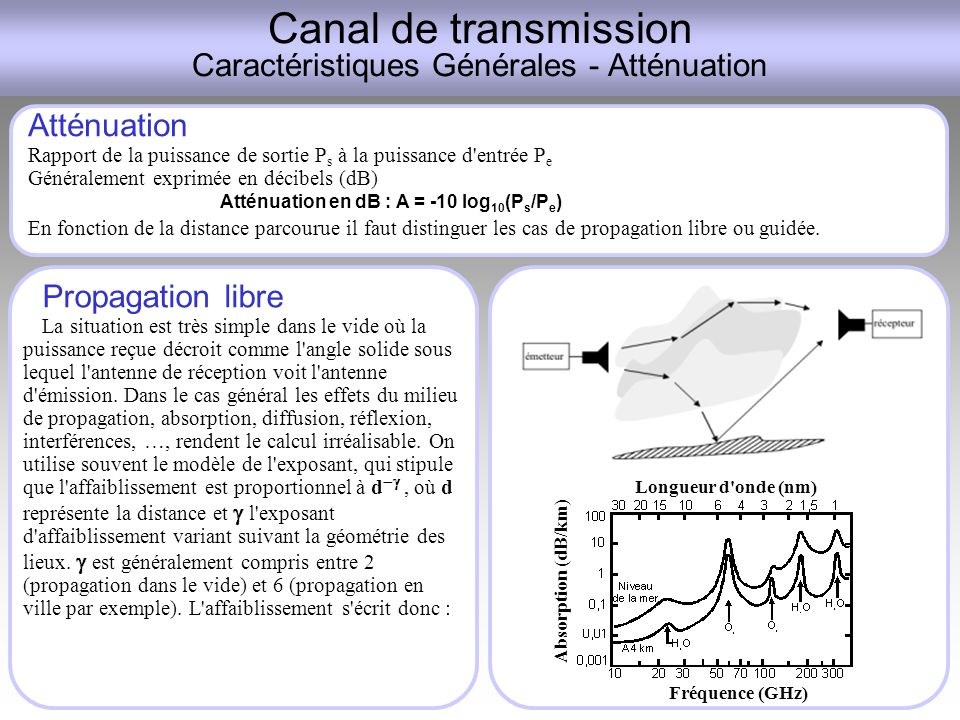 Canal de transmission Caractéristiques Générales - Atténuation