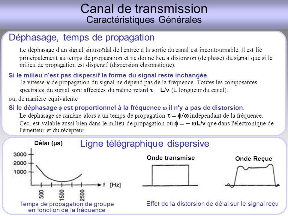 Canal de transmission Caractéristiques Générales