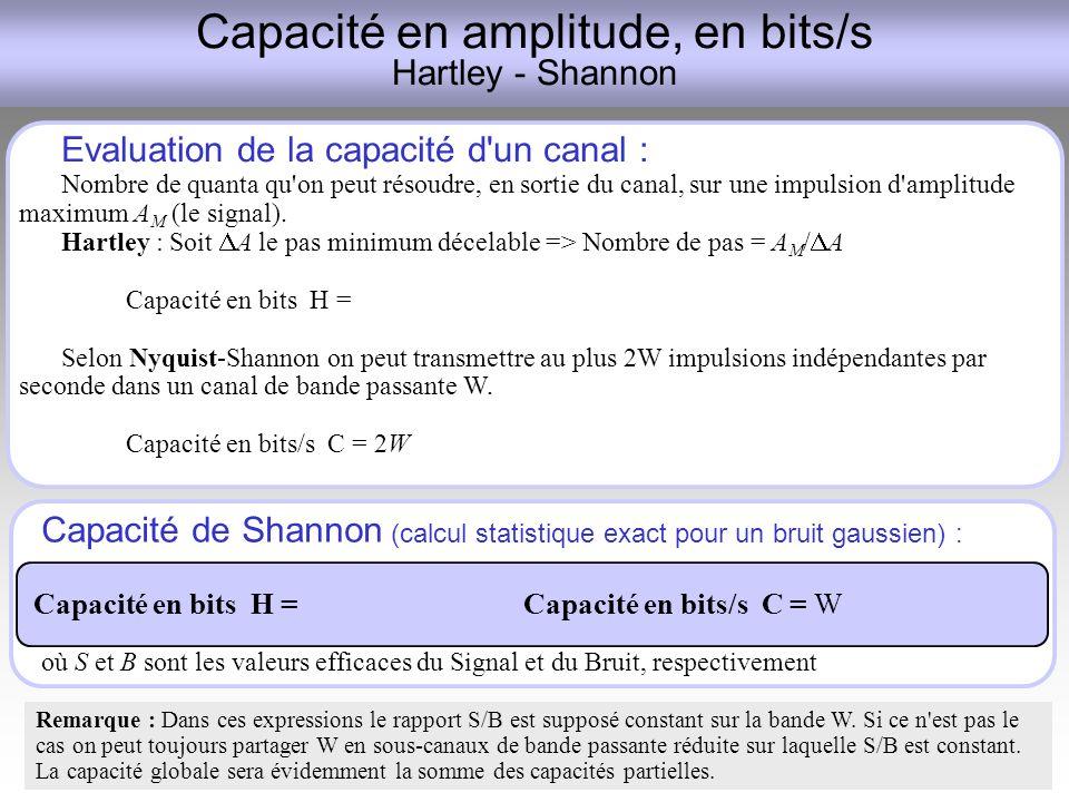 Capacité en amplitude, en bits/s Hartley - Shannon