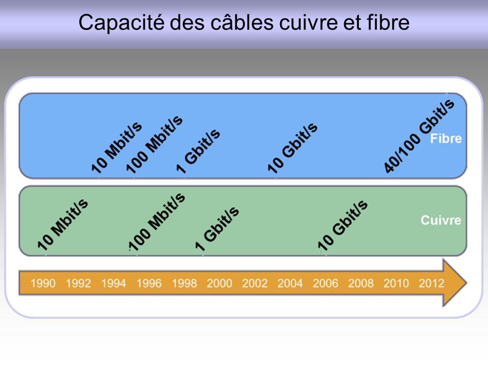 Capacité des câbles cuivre et fibre