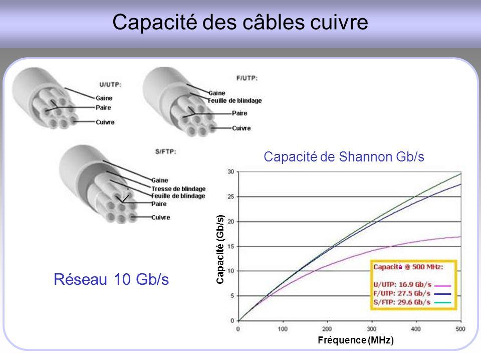 Capacité des câbles cuivre