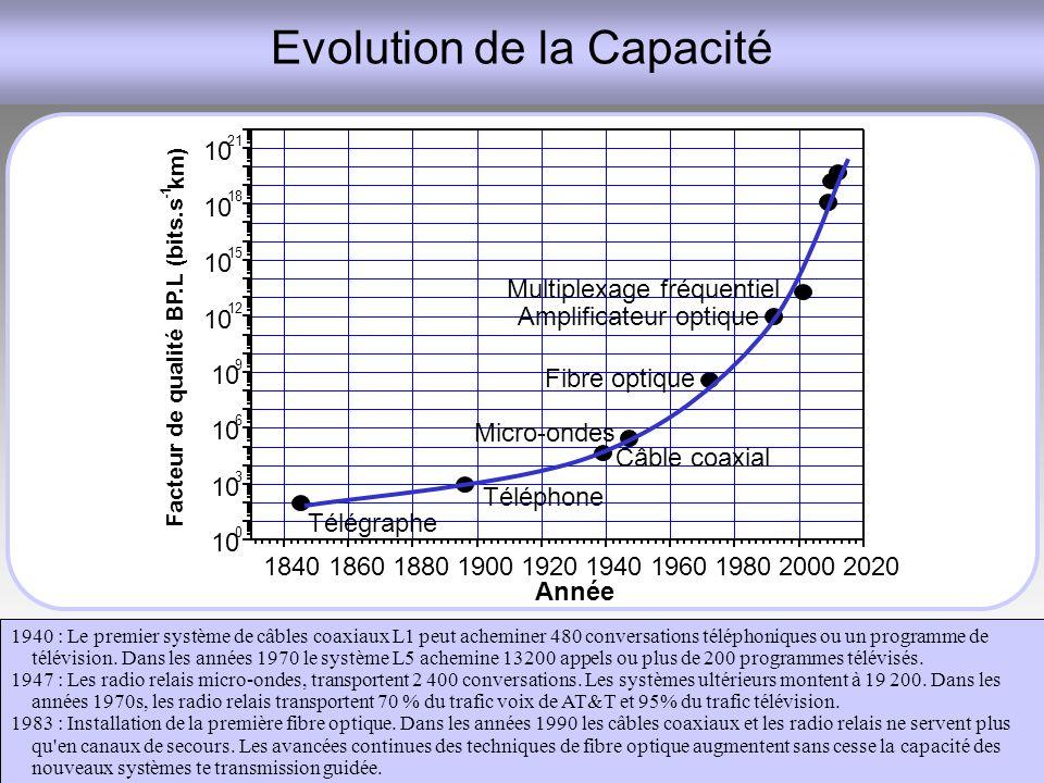 Evolution de la Capacité