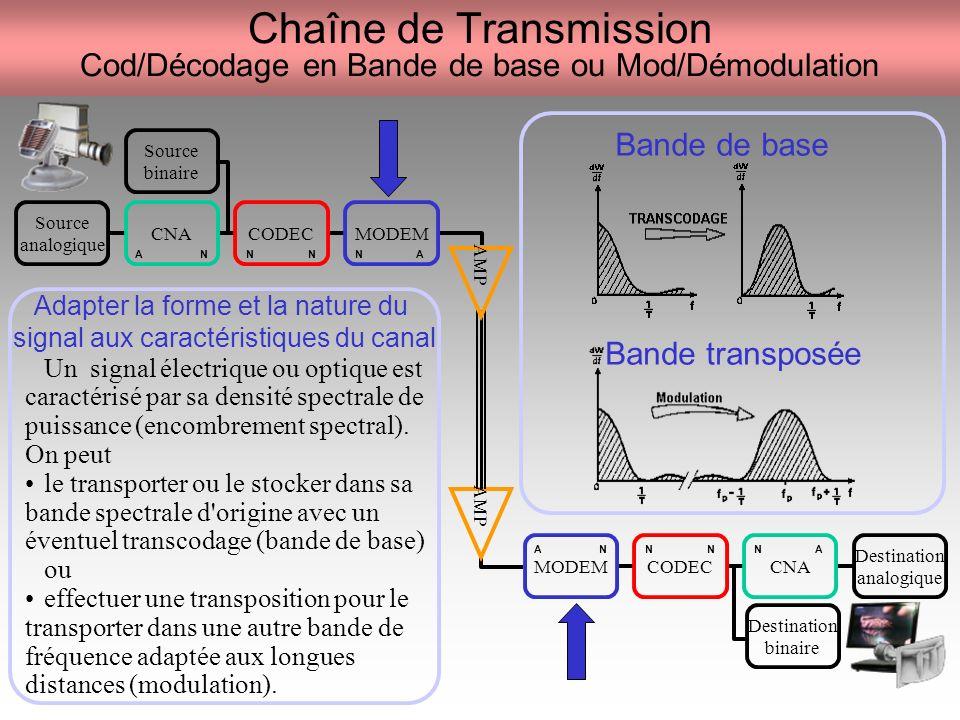 Chaîne de Transmission Cod/Décodage en Bande de base ou Mod/Démodulation