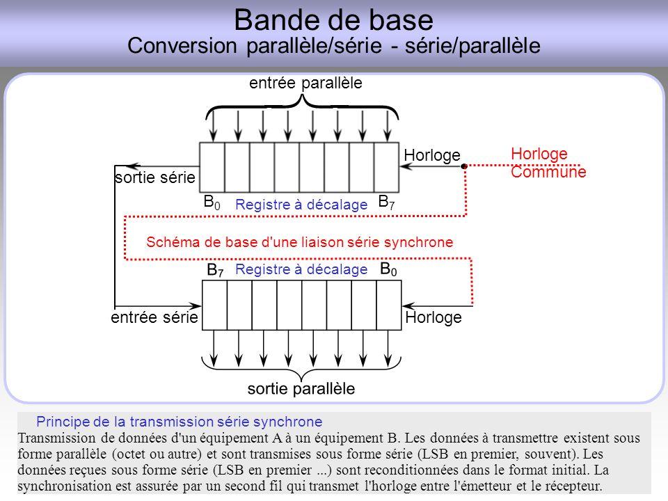 Bande de base Conversion parallèle/série - série/parallèle