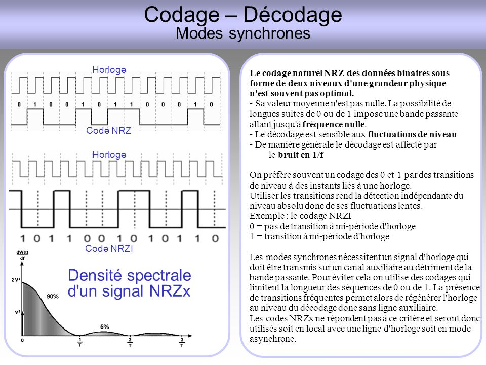 Codage – Décodage Modes synchrones