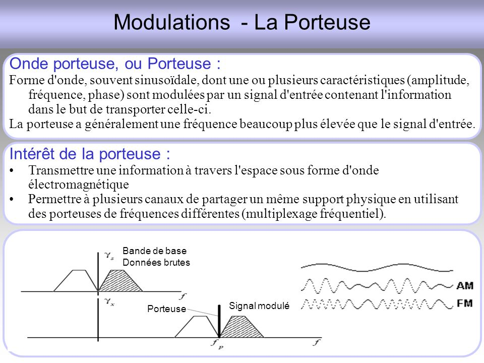 Modulations - La Porteuse