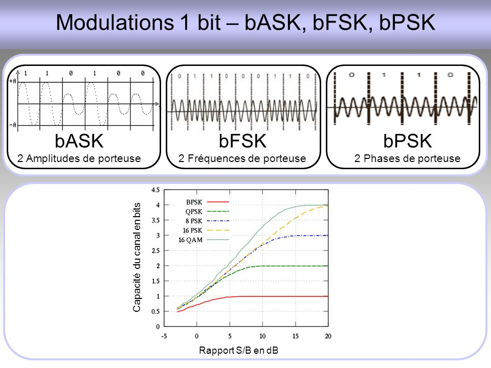 Modulations 1 bit – bASK, bFSK, bPSK