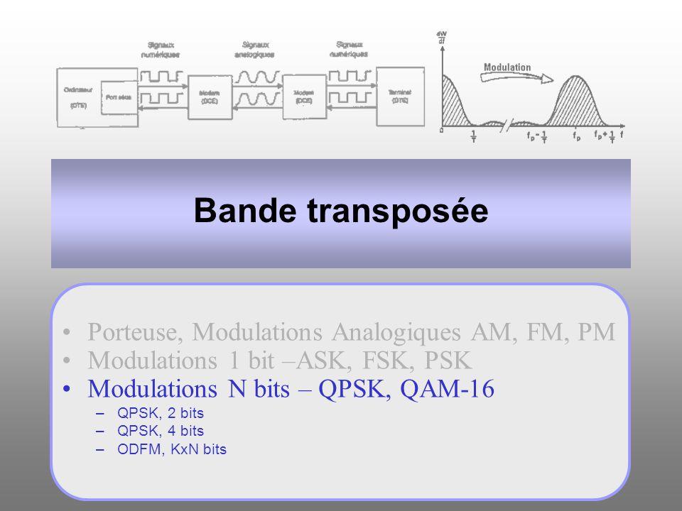 Bande transposée Porteuse, Modulations Analogiques AM, FM, PM