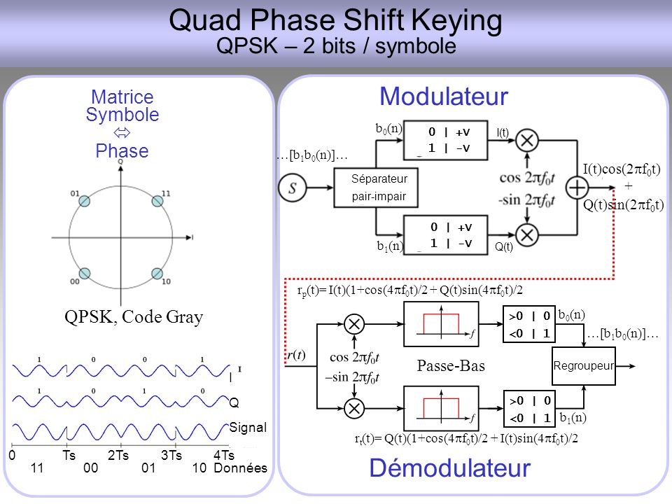 Quad Phase Shift Keying QPSK – 2 bits / symbole