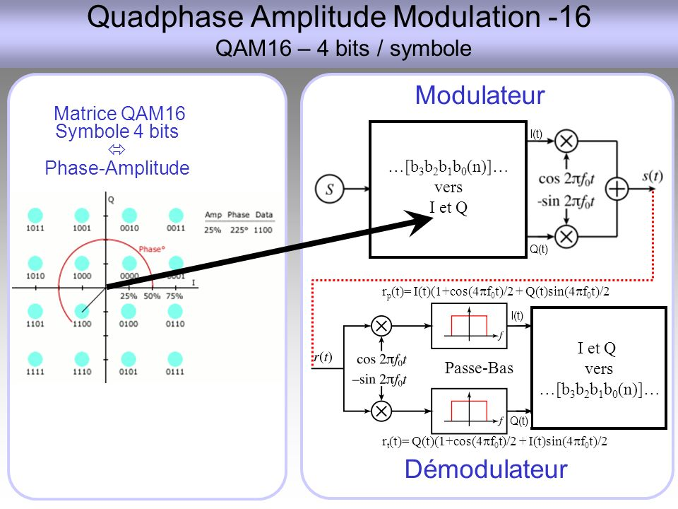 Quadphase Amplitude Modulation -16 QAM16 – 4 bits / symbole