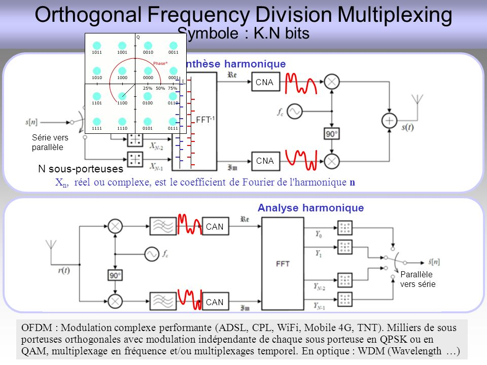 Orthogonal Frequency Division Multiplexing Symbole : K.N bits