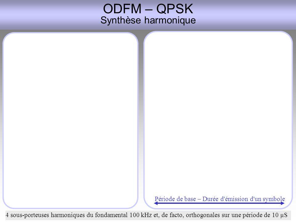 ODFM – QPSK Synthèse harmonique