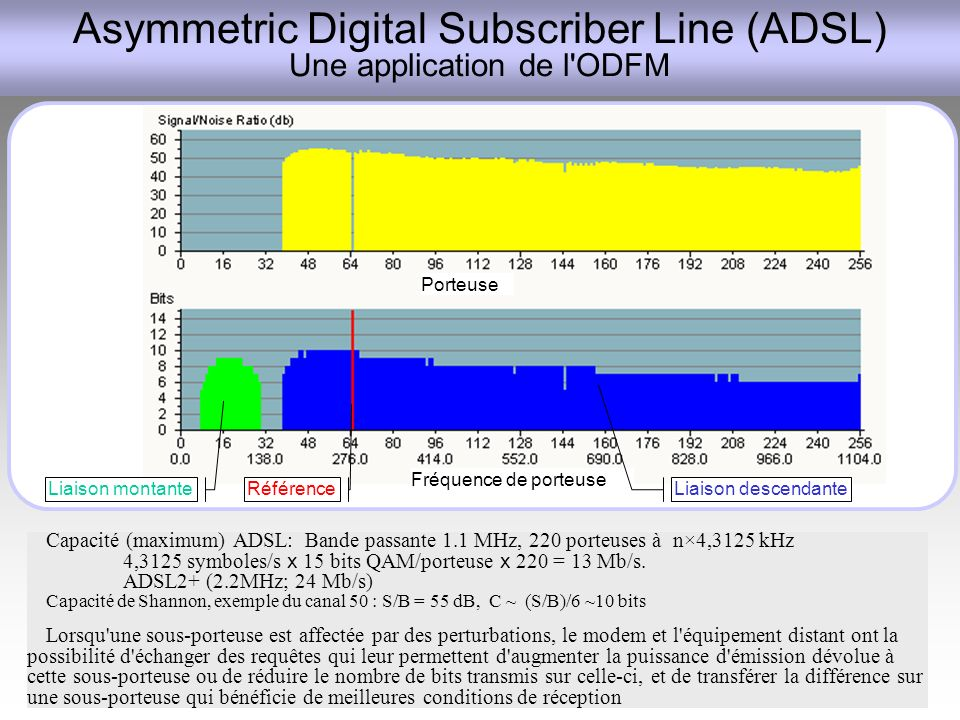 Asymmetric Digital Subscriber Line (ADSL) Une application de l ODFM