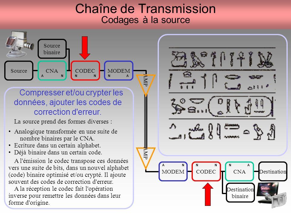 Chaîne de Transmission Codages à la source