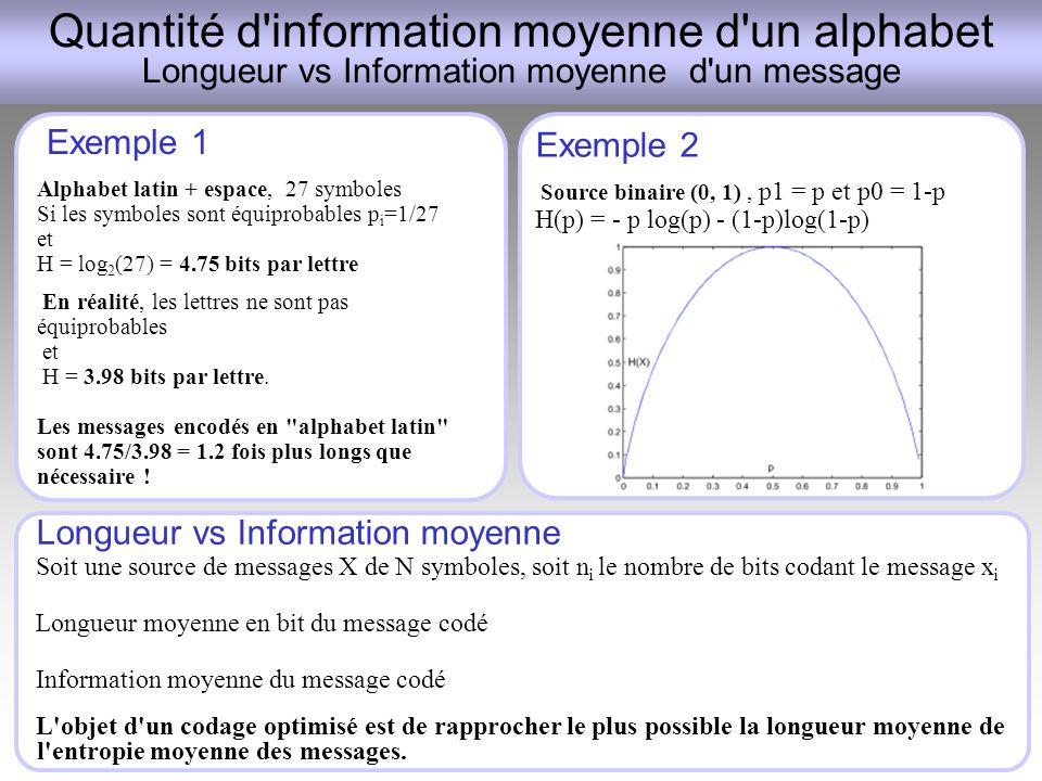 Quantité d information moyenne d un alphabet Longueur vs Information moyenne d un message