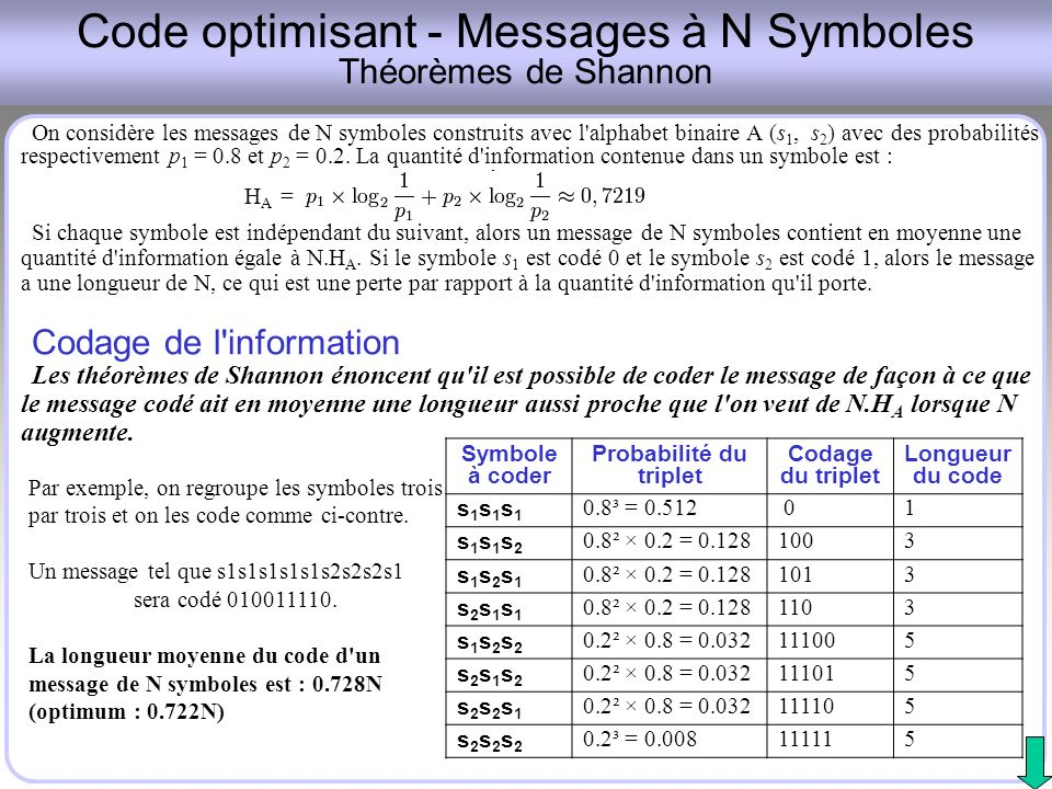 Code optimisant - Messages à N Symboles Théorèmes de Shannon