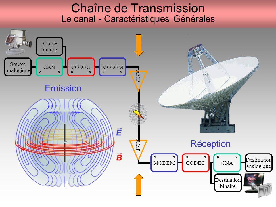 Chaîne de Transmission Le canal - Caractéristiques Générales