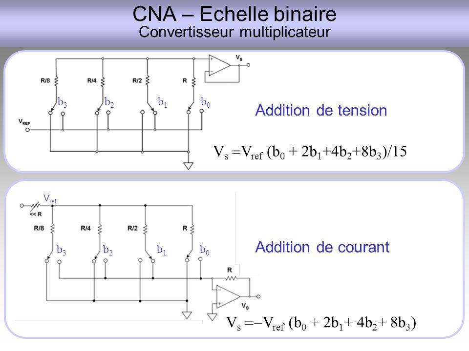 CNA – Echelle binaire Convertisseur multiplicateur