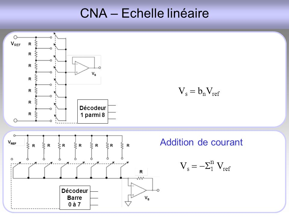 CNA – Echelle linéaire Vs = bnVref Addition de courant Vs = -S1 Vref n