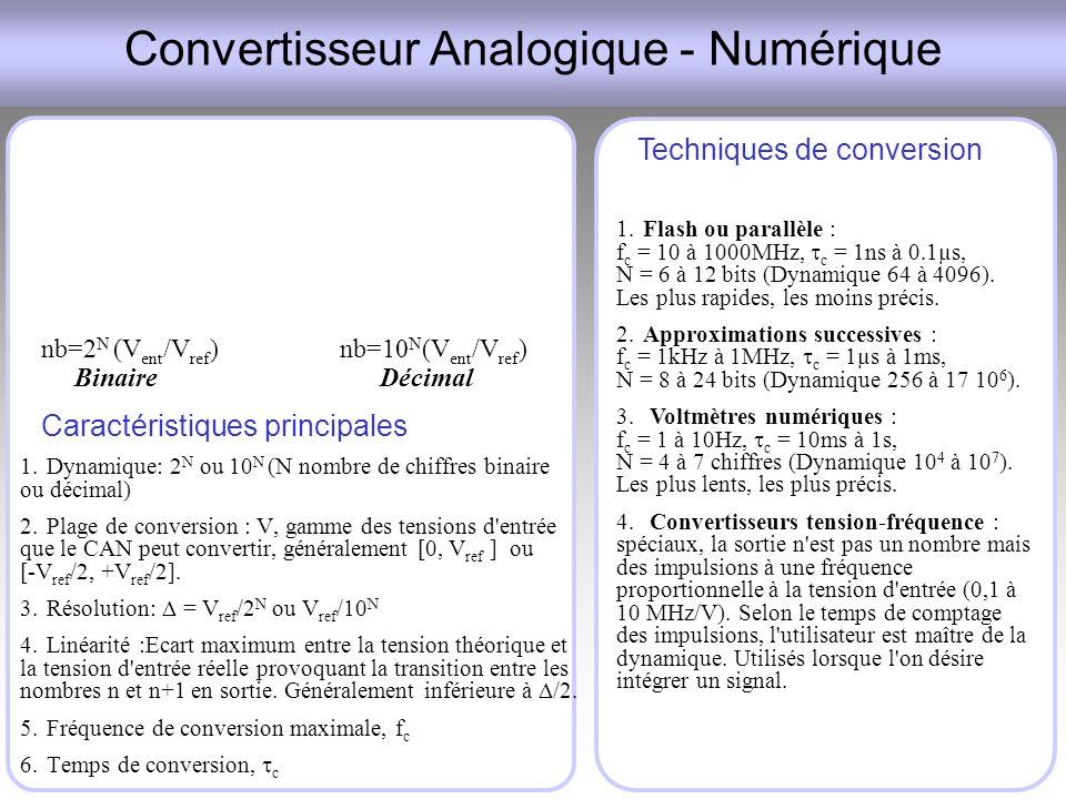 Convertisseur Analogique - Numérique