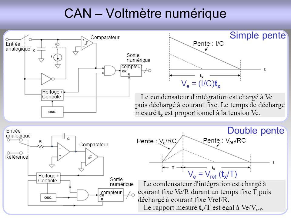 CAN – Voltmètre numérique
