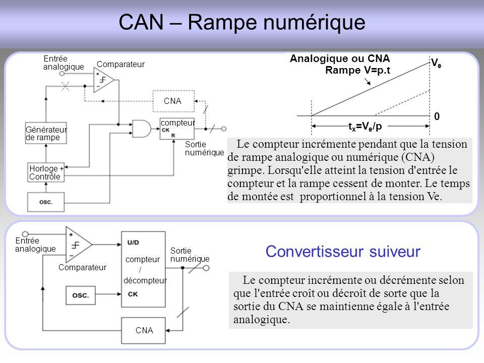 CAN – Rampe numérique Convertisseur suiveur