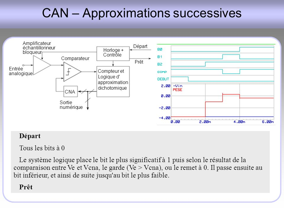 CAN – Approximations successives