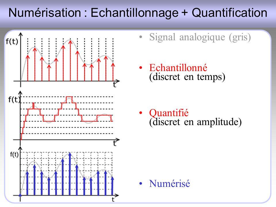 Numérisation : Echantillonnage + Quantification