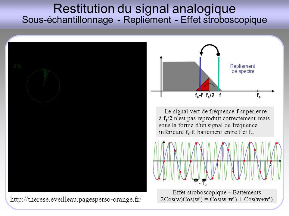 Restitution du signal analogique Sous-échantillonnage - Repliement - Effet stroboscopique