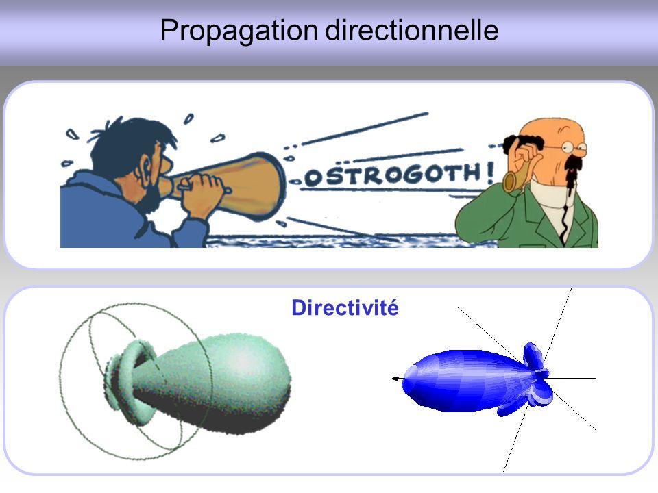 Propagation directionnelle