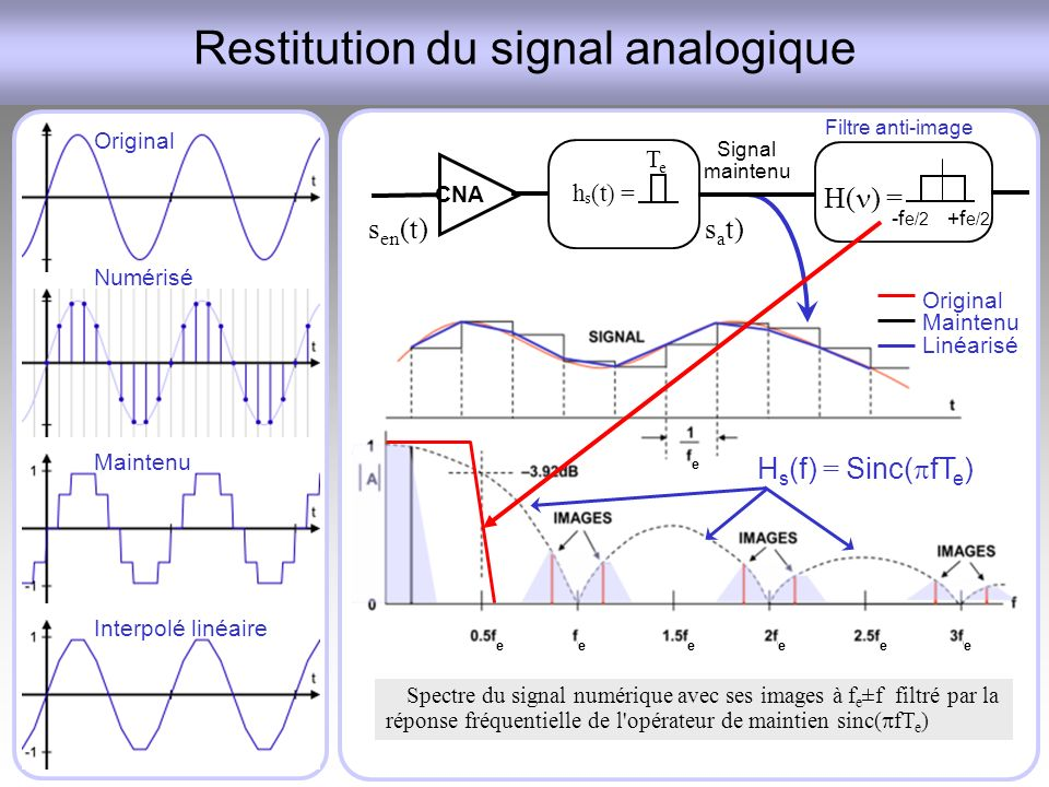 Restitution du signal analogique