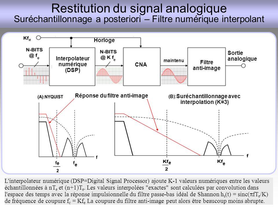 Restitution du signal analogique Suréchantillonnage a posteriori – Filtre numérique interpolant
