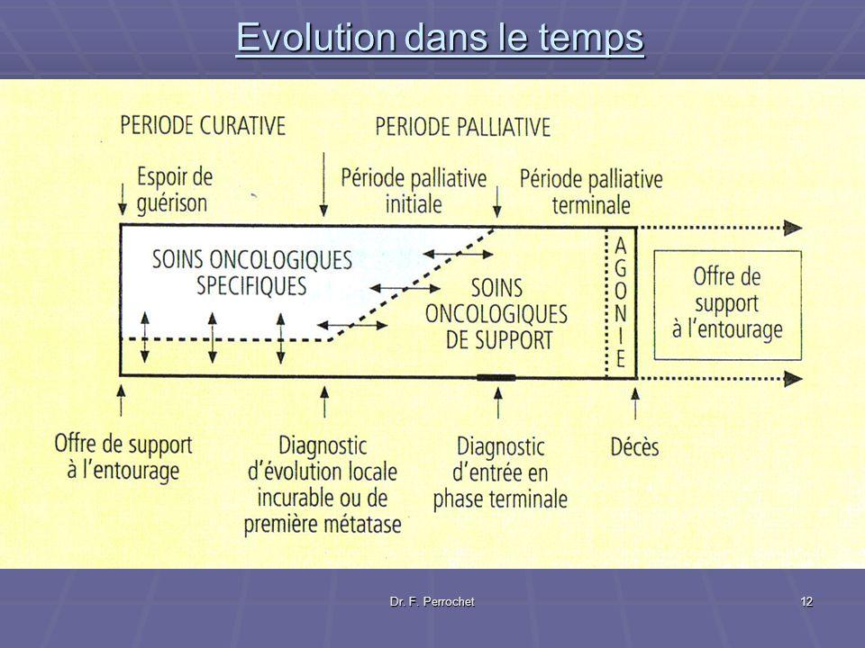Evolution dans le temps