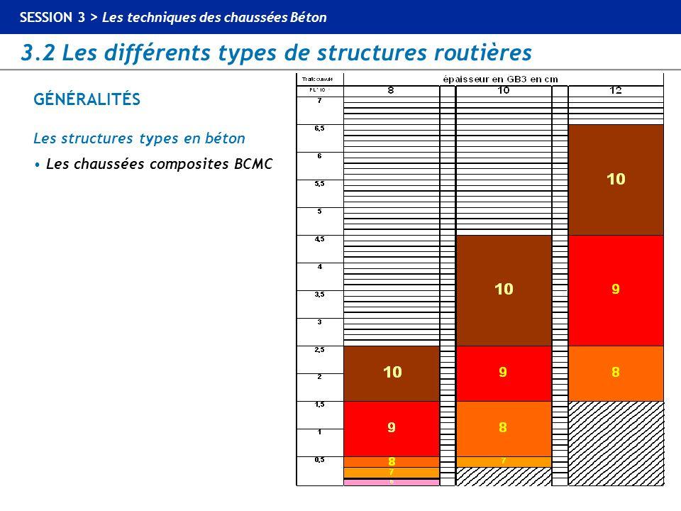 Les structures types en béton • Les chaussées composites BCMC