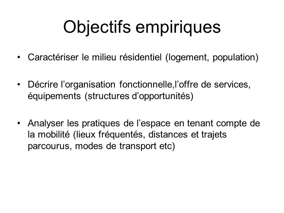 Objectifs empiriques Caractériser le milieu résidentiel (logement, population)