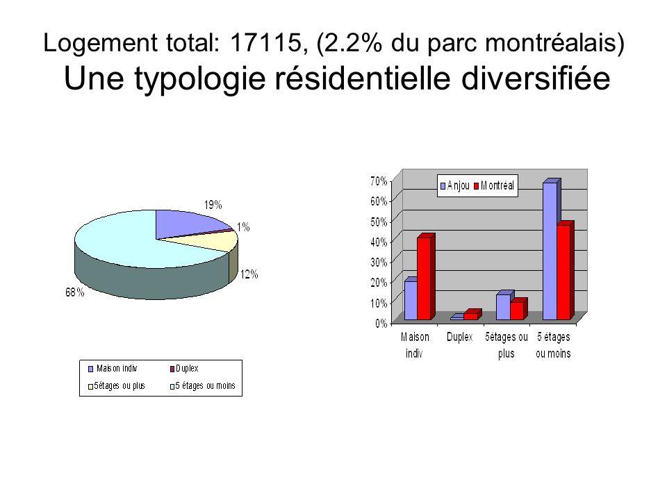 Logement total: 17115, (2.2% du parc montréalais) Une typologie résidentielle diversifiée