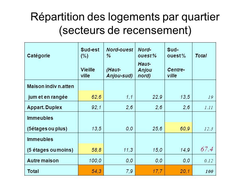 Répartition des logements par quartier (secteurs de recensement)