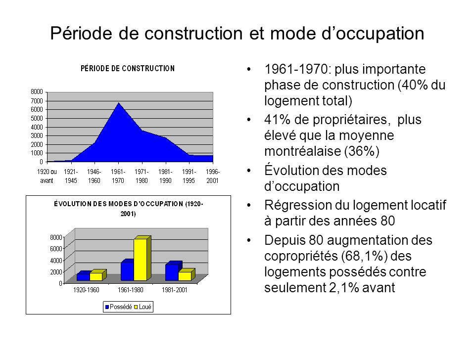 Période de construction et mode d'occupation