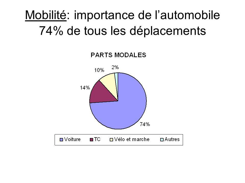 Mobilité: importance de l'automobile 74% de tous les déplacements