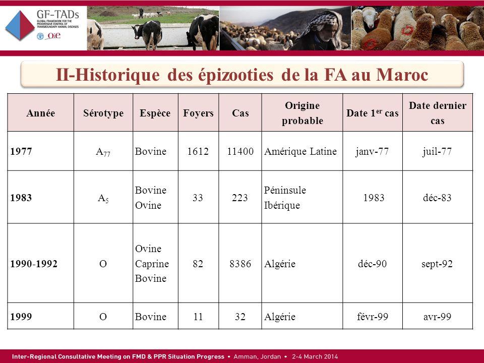 II-Historique des épizooties de la FA au Maroc