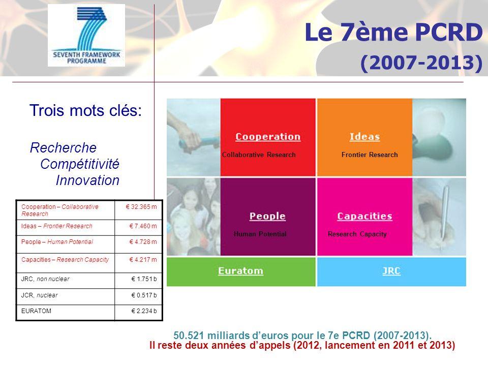 Le 7ème PCRD (2007-2013) Trois mots clés: Recherche Compétitivité