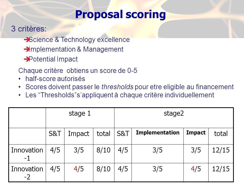 Proposal scoring 3 critères: Science & Technology excellence