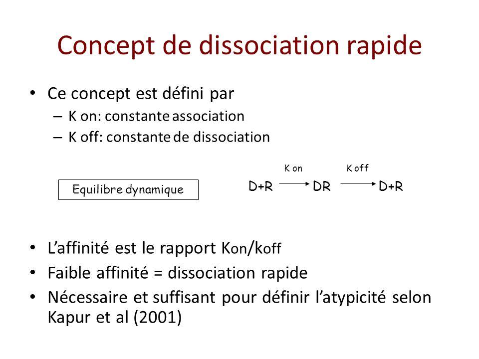 Concept de dissociation rapide