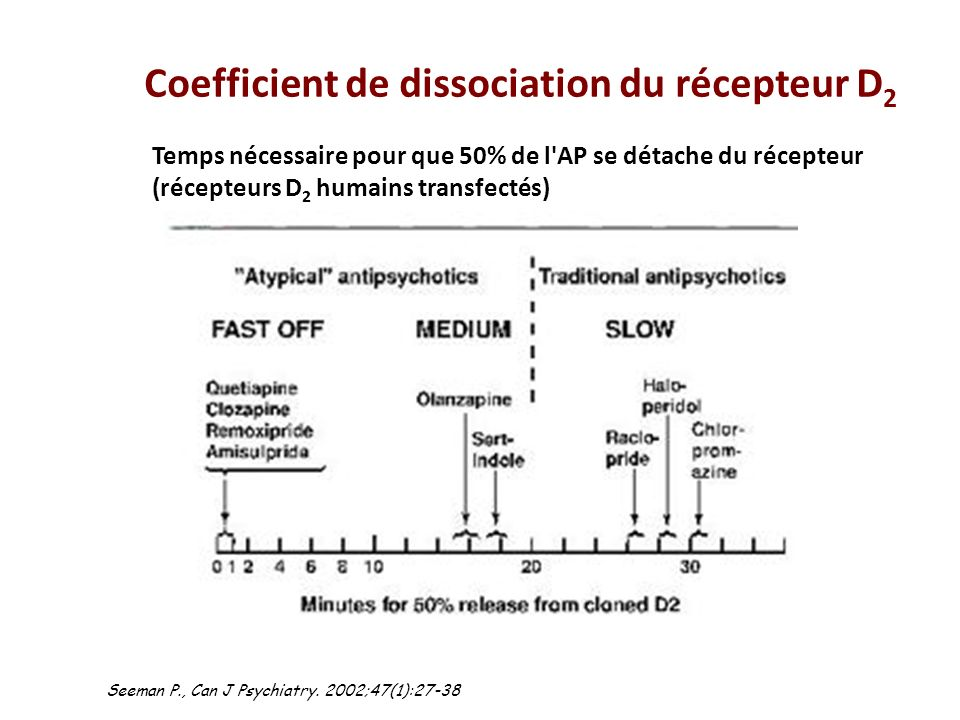 Coefficient de dissociation du récepteur D2