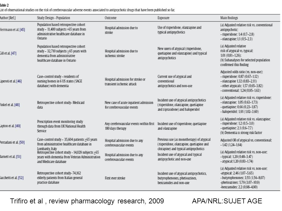 Trifiro et al , review pharmacology research, 2009