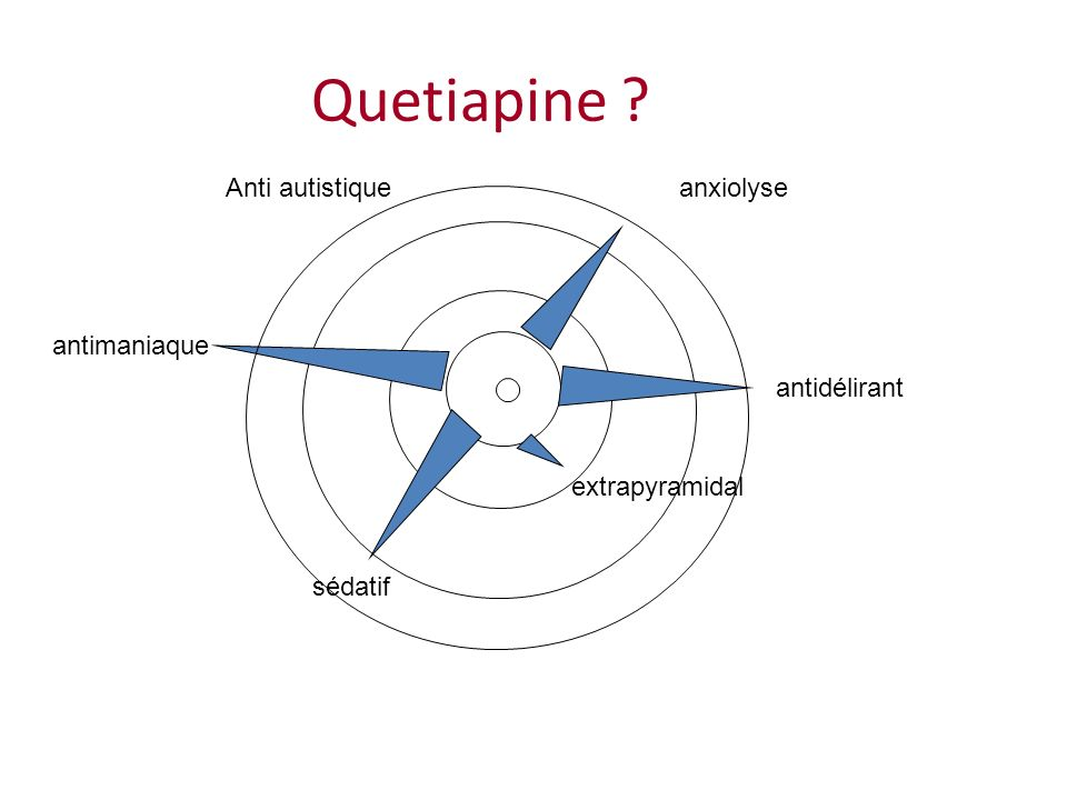 Quetiapine Anti autistique anxiolyse antimaniaque antidélirant